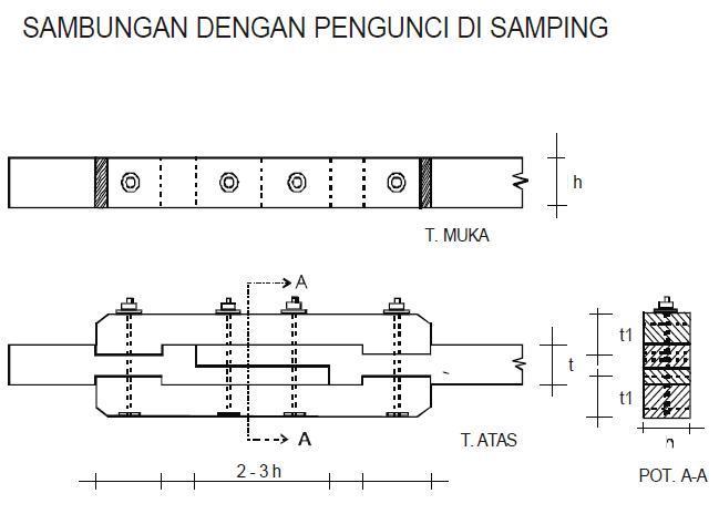 Image Result For Bentuk Atap Rumah Ukuran X